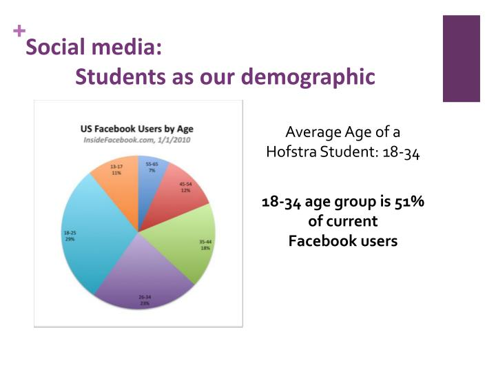 Social media students as our demographic