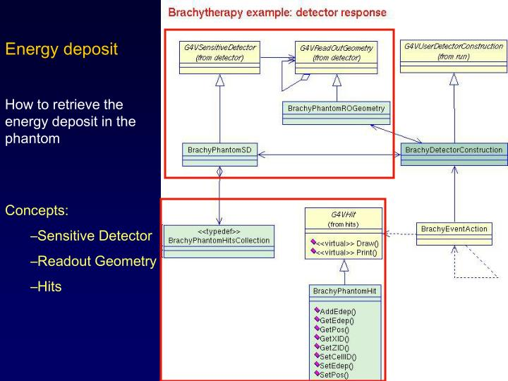 Energy deposit