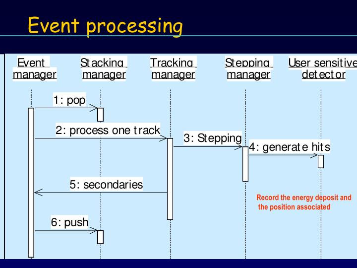 Event processing