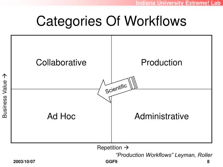 Categories Of Workflows