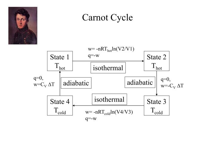 carnot cycle n.