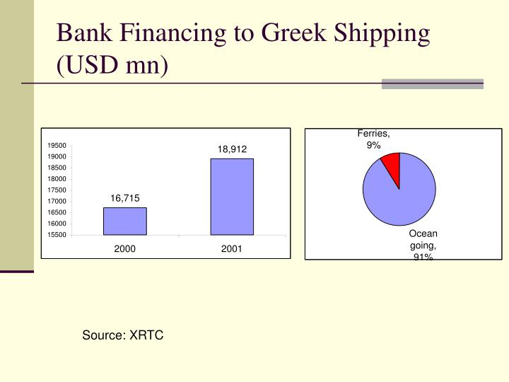 Bank Financing to Greek Shipping (USD mn)
