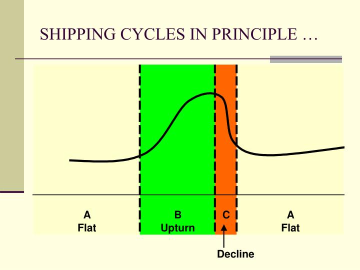 SHIPPING CYCLES IN PRINCIPLE …