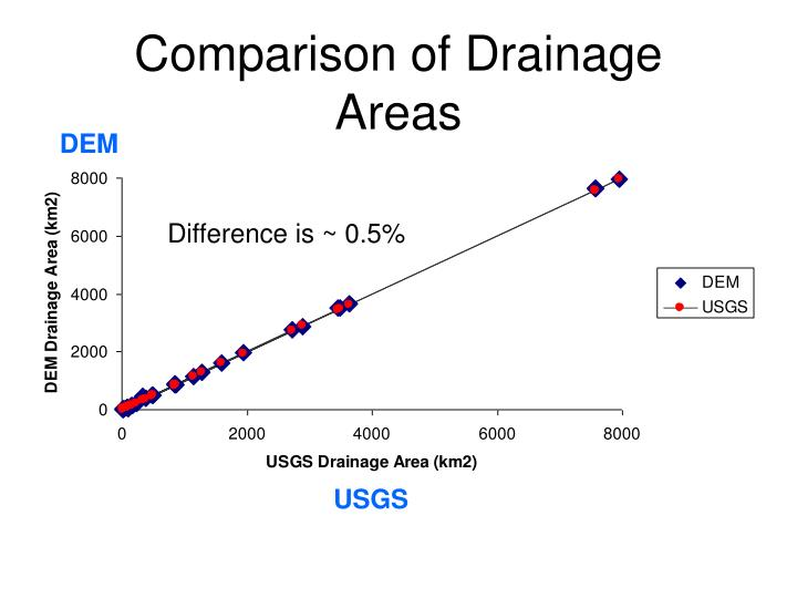 Comparison of Drainage Areas