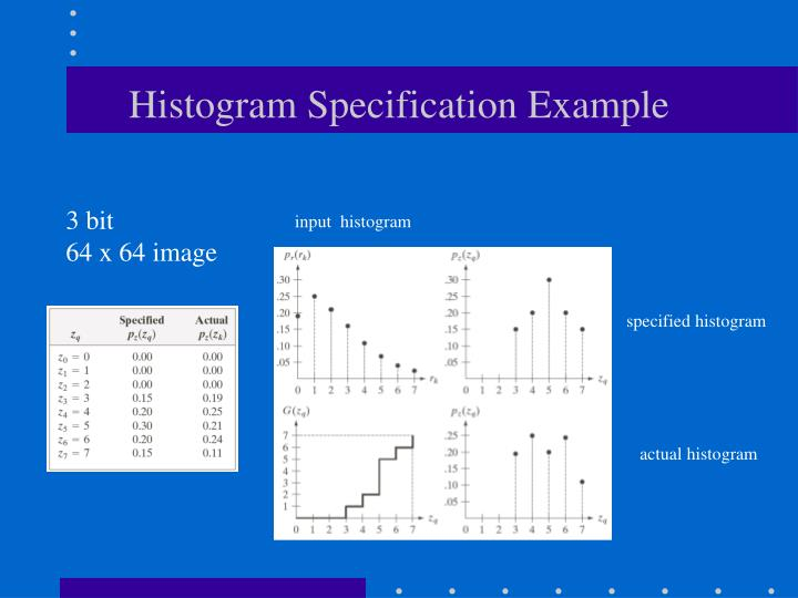 Histogram Specification Example
