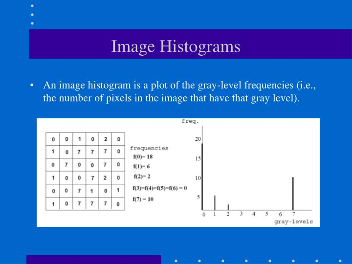 Image Histograms