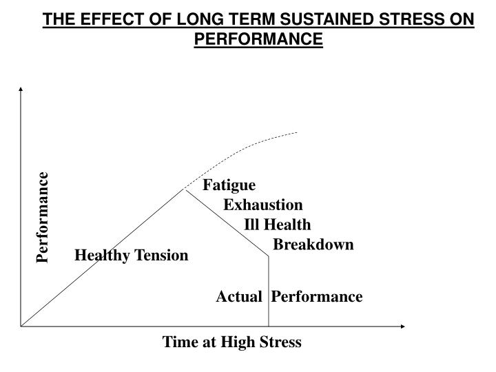 THE EFFECT OF LONG TERM SUSTAINED STRESS ON