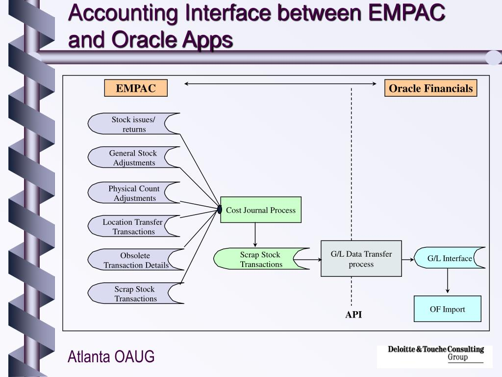 PPT - Integrating Indus EMPAC with Oracle Inventory, PO and