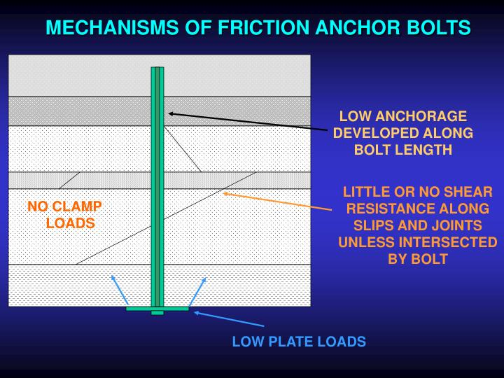 MECHANISMS OF FRICTION ANCHOR BOLTS