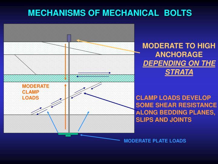 MECHANISMS OF MECHANICAL  BOLTS