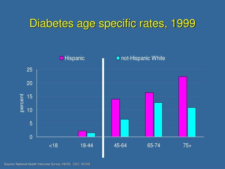 Diabetes age specific rates, 1999