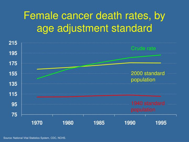 Female cancer death rates, by age adjustment standard