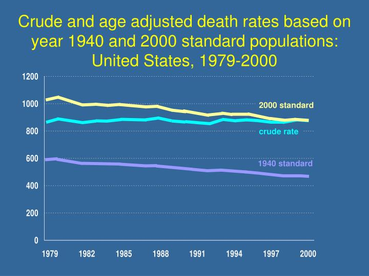 Crude and age adjusted death rates based on year 1940 and 2000 standard populations: