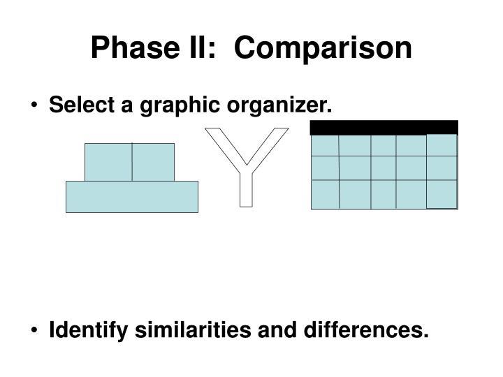 Phase II:  Comparison