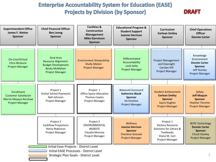 enterprise accountability system for education ease projects by division by sponsor n.