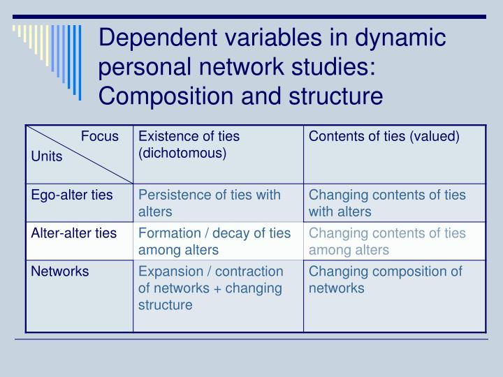 Dependent variables in dynamic personal network studies: Composition and structure