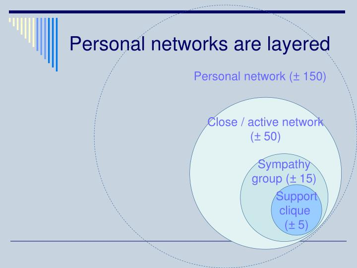 Personal network (
