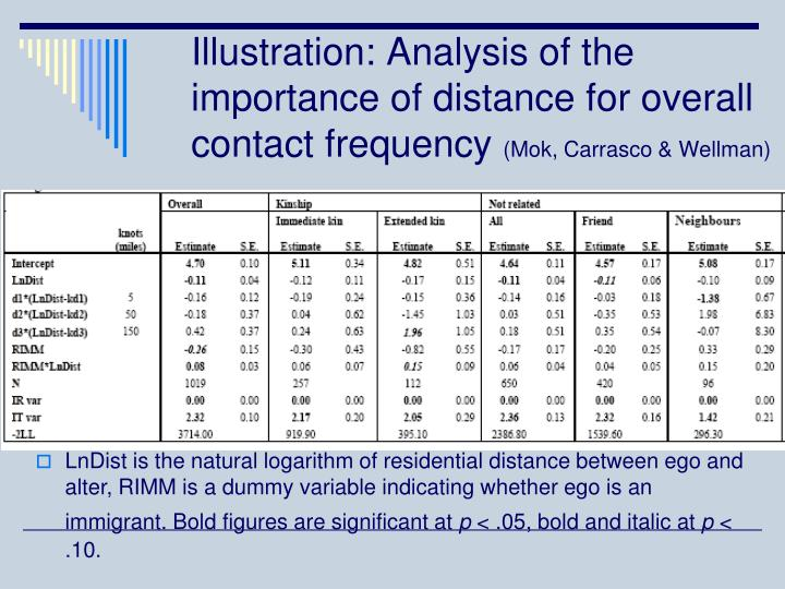 Illustration: Analysis of the importance of distance for overall contact frequency