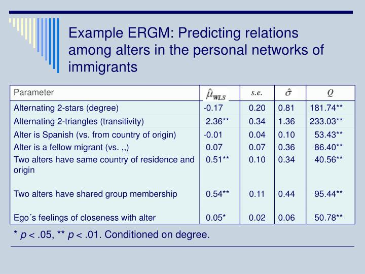 Example ERGM: Predicting relations among alters in the personal networks of immigrants