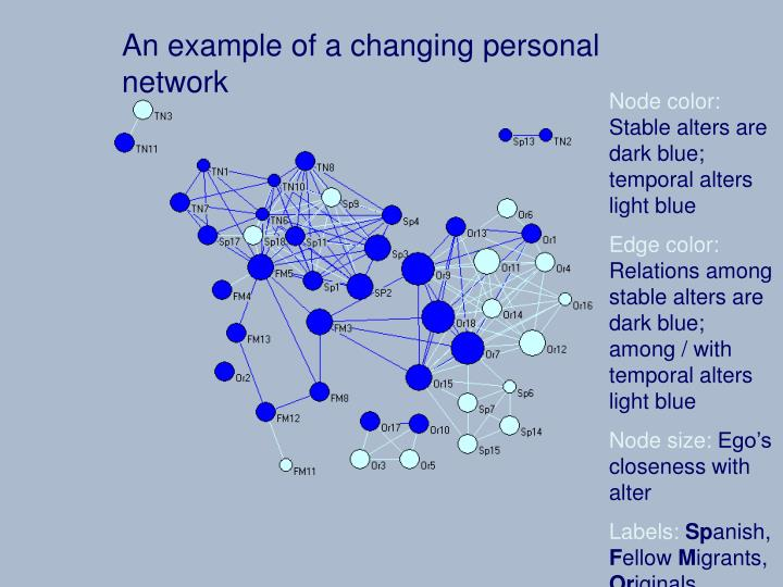 An example of a changing personal network