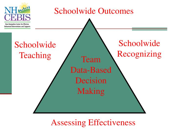 Schoolwide Outcomes