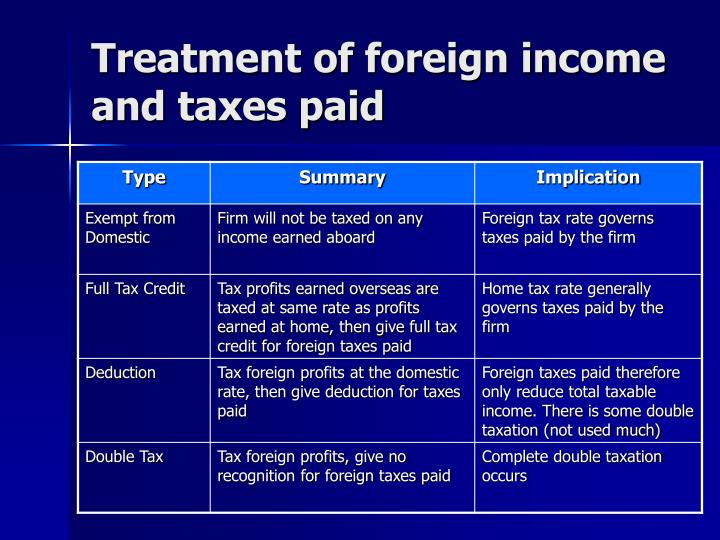 Treatment of foreign income and taxes paid