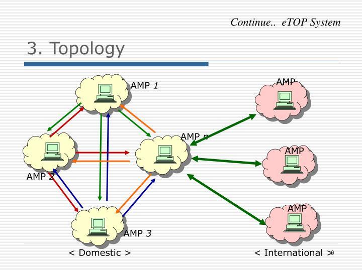 3. Topology
