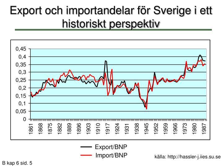 Export och importandelar för Sverige i ett historiskt perspektiv