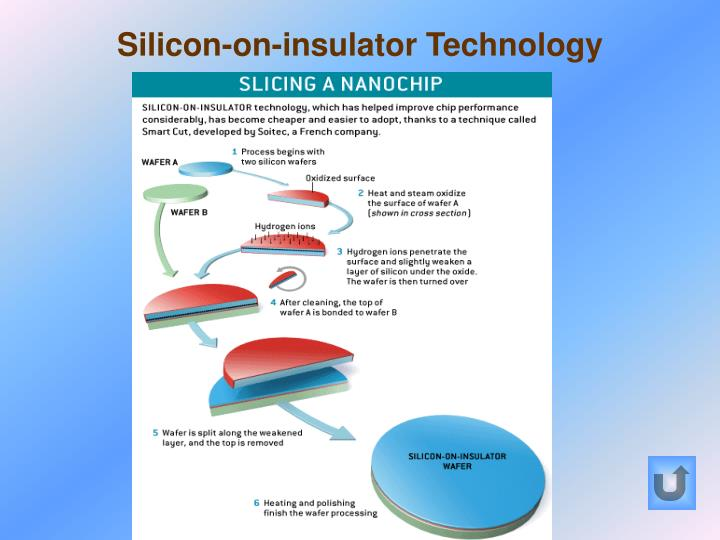 Silicon-on-insulator Technology