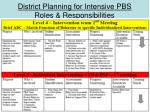district planning for intensive pbs roles responsibilities