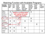matching function with available programs
