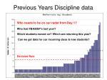 previous years discipline data
