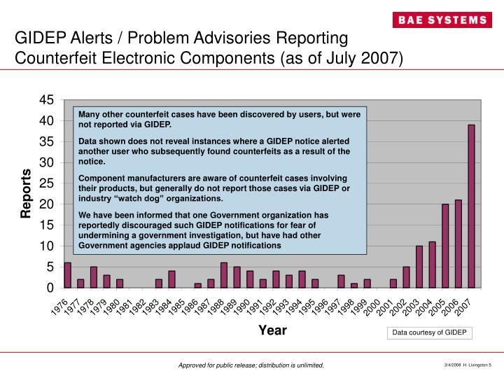 GIDEP Alerts / Problem Advisories Reporting