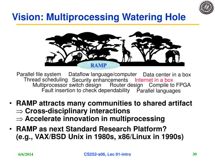 Vision: Multiprocessing Watering Hole