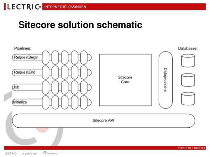 Sitecore solution schematic