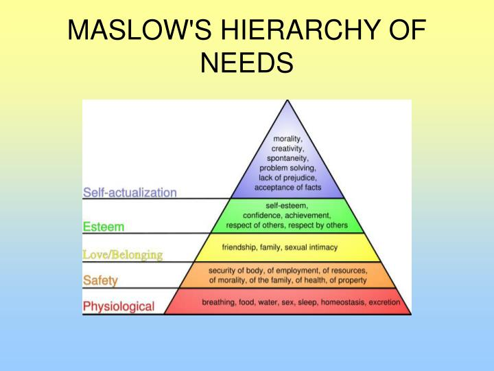 making use of maslows hierarchy of needs to problem solve Workplace bullies case study for later save related info embed share print  or de r er hi gh lower order needs ne e ds maslow's hierarchy of needs self actualization esteem needs social needs safety needs physiological needs   • the organizational needs to find solve these problem for example to put roles in the company and.