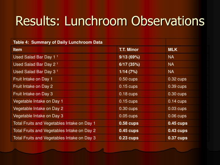 Results: Lunchroom Observations