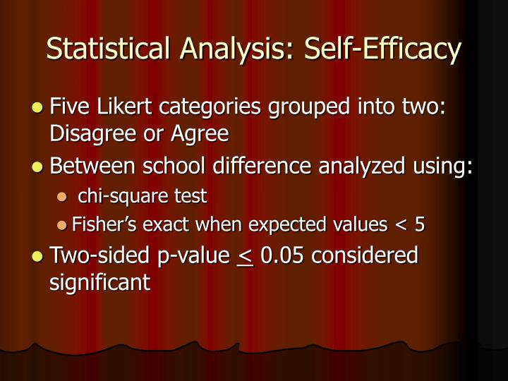 Statistical Analysis: Self-Efficacy