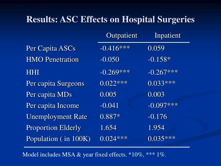 Results: ASC Effects on Hospital Surgeries