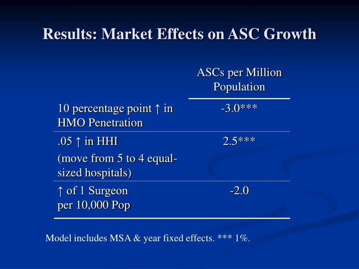 Results: Market Effects on ASC Growth