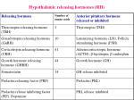 hypothalamic releasing hormones rh