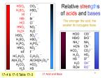 relative st re n g th s of acids and bases