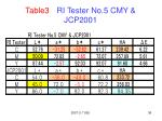 table3 ri tester no 5 cmy jcp2001