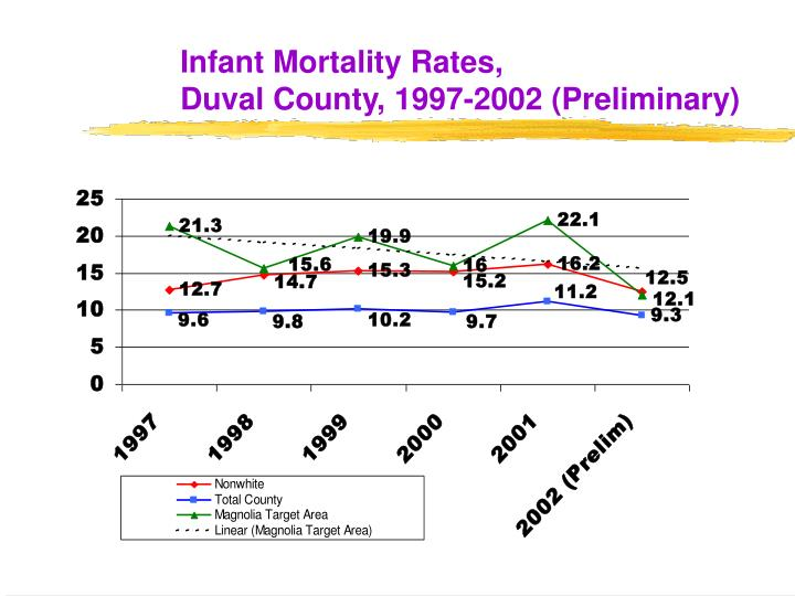 Infant Mortality Rates,
