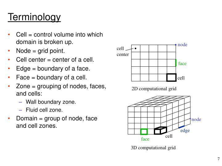 Cell = control volume into which domain is broken up.