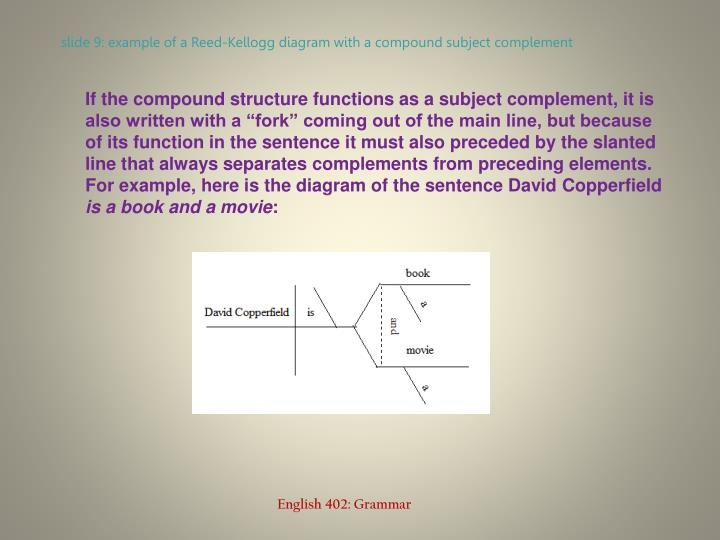 Ppt compound structures powerpoint presentation id1302383 slide 9 example of a reed kellogg diagram with a compound subject complement ccuart Gallery
