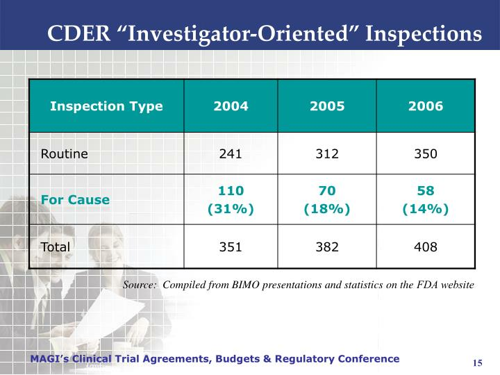"""CDER """"Investigator-Oriented"""" Inspections"""