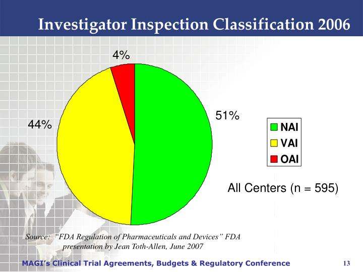 Investigator Inspection Classification 2006