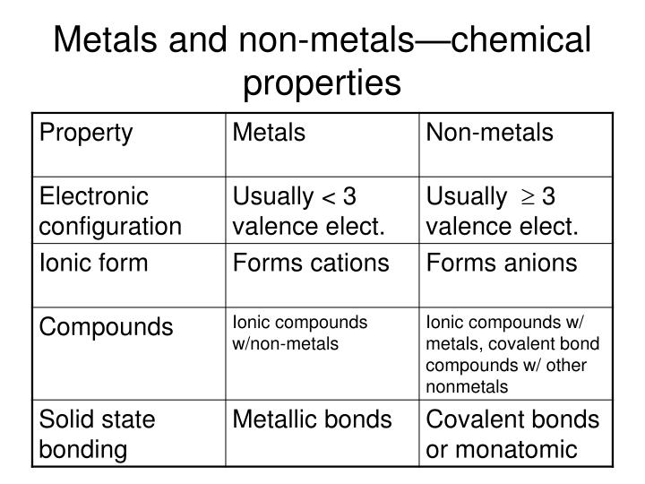 Metals and non-metals—chemical properties