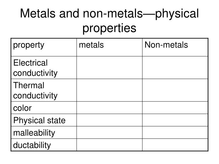 Metals and non-metals—physical properties
